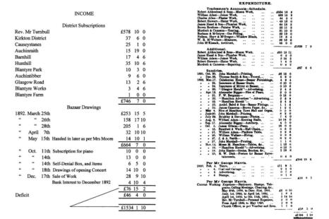 1893 Accounts for Parish Church Hall (PV)